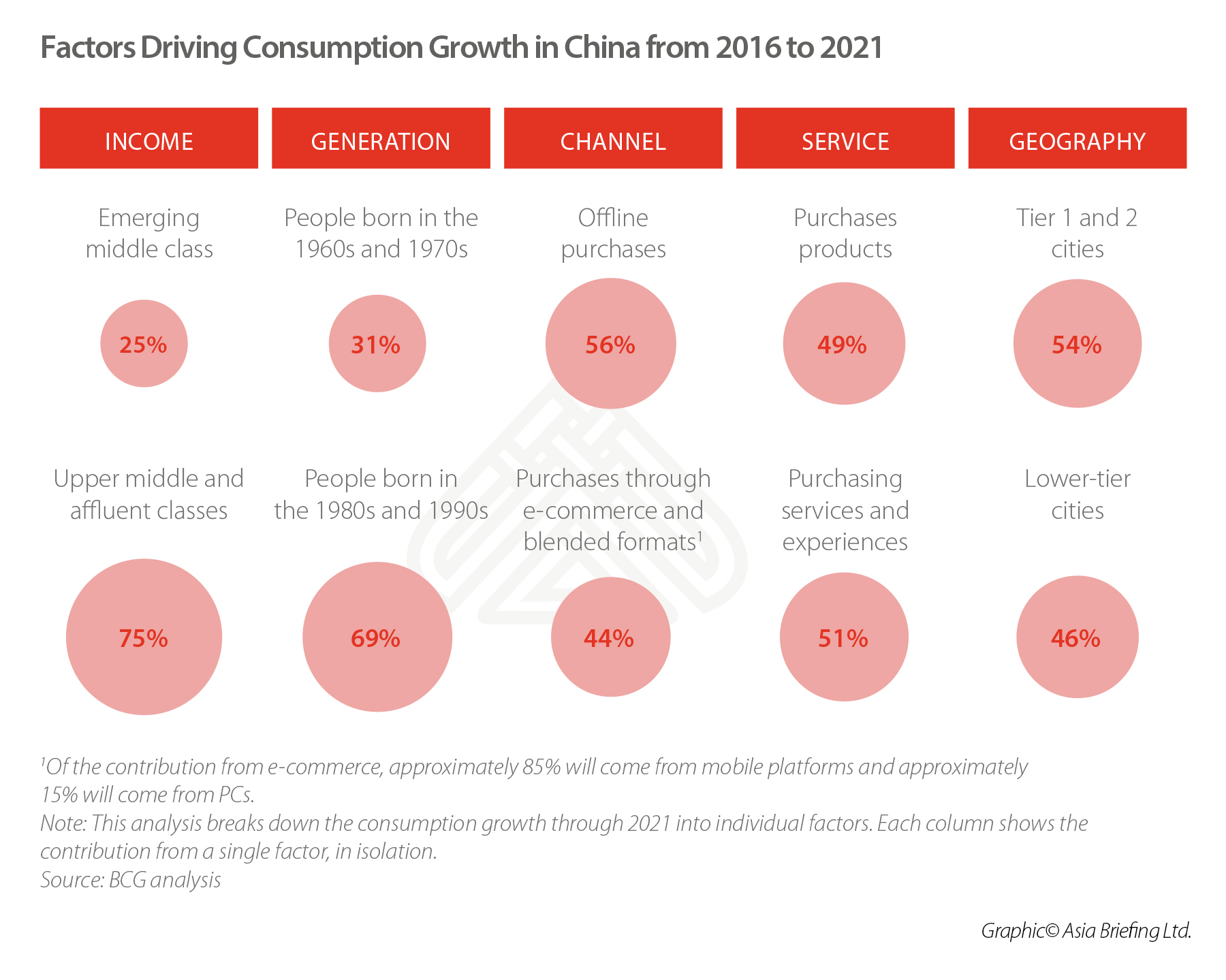 Factors Driving Consumption Growth in China