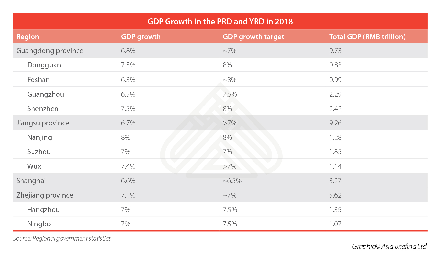 GDP-Growth-in-the-PRD-and-YRD-in-2018