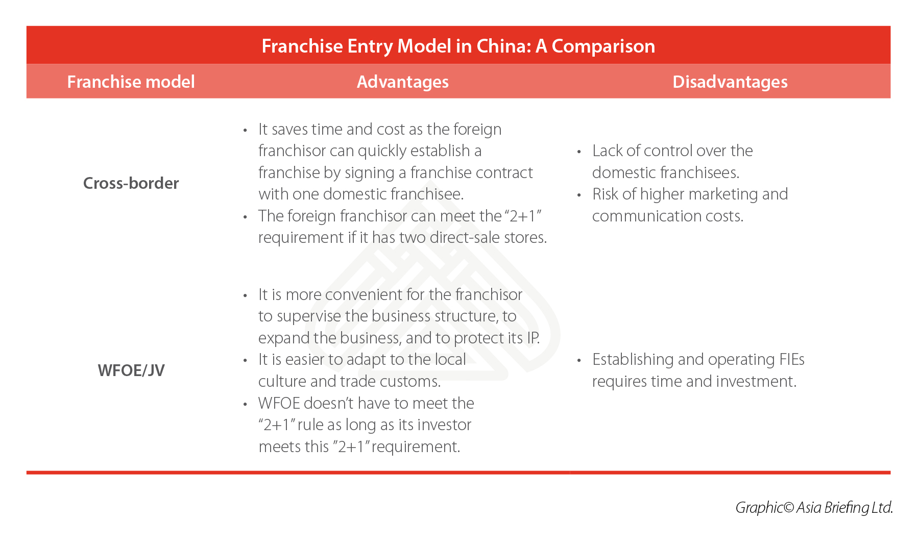How To Start A Franchise In China China Briefing News