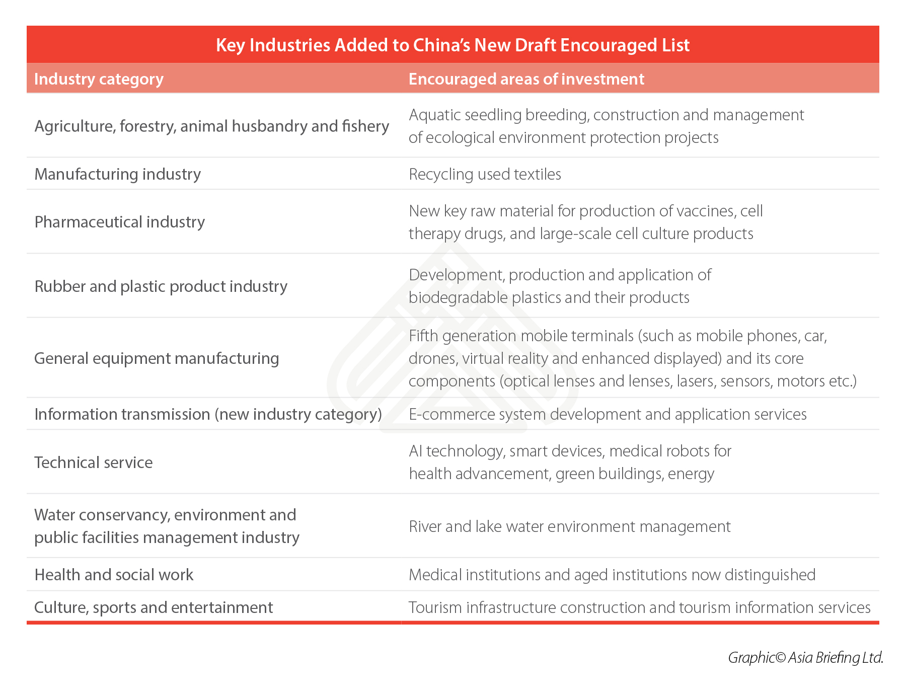 China's Industries Open to Foreign Investment: 2019 Draft