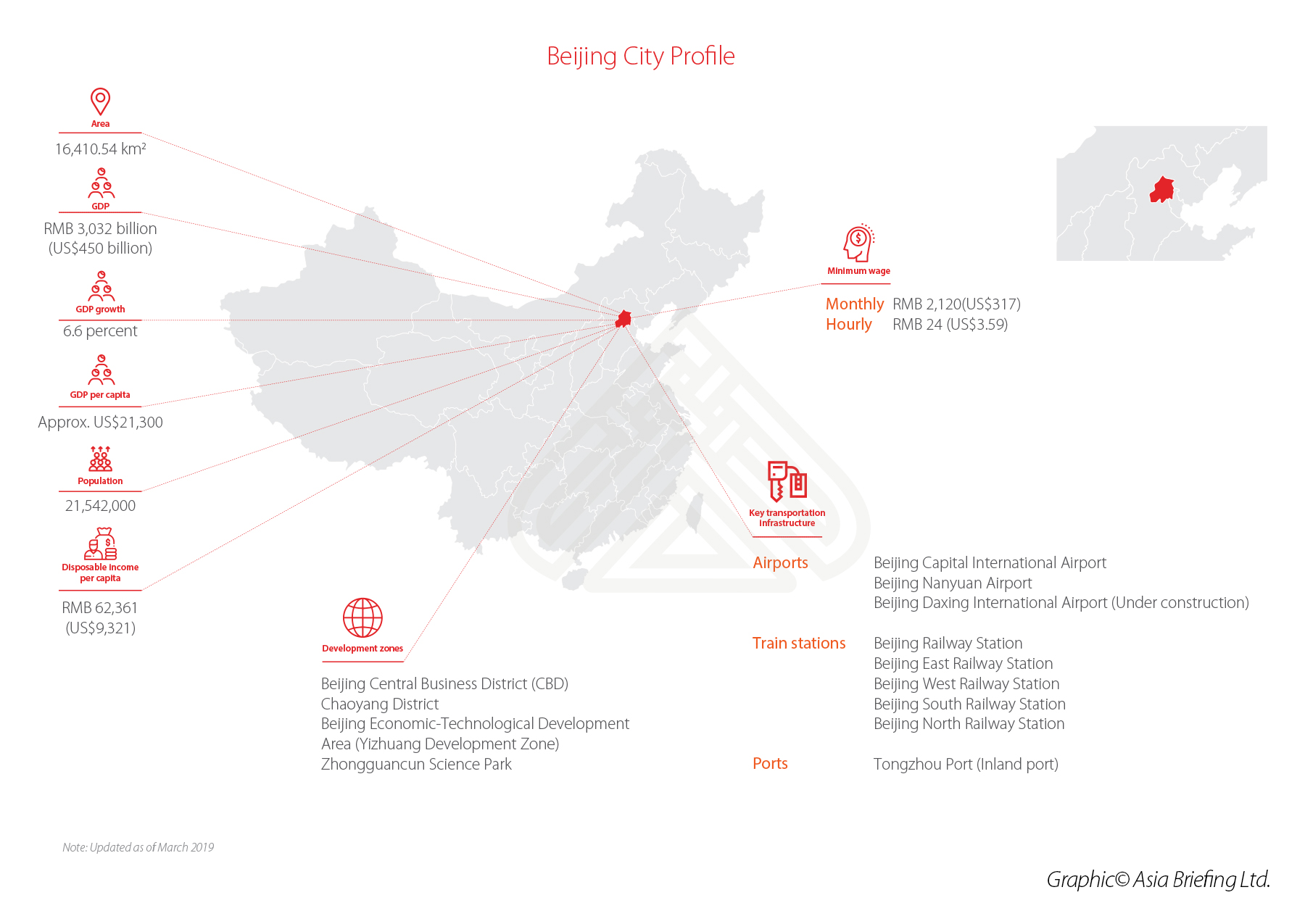 Beijing City Profile