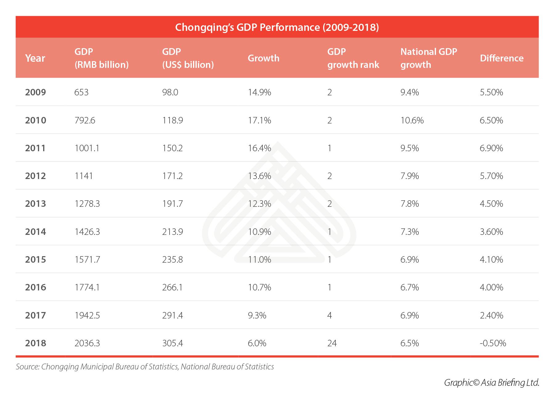 Chongqing GDP 2009-2018