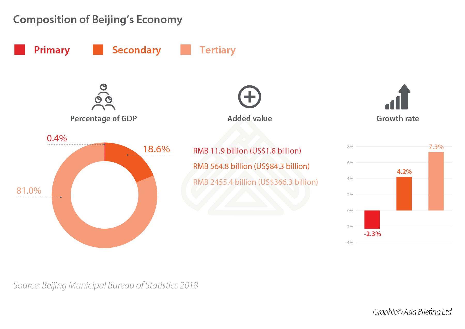 Composition of Beijing's Economy