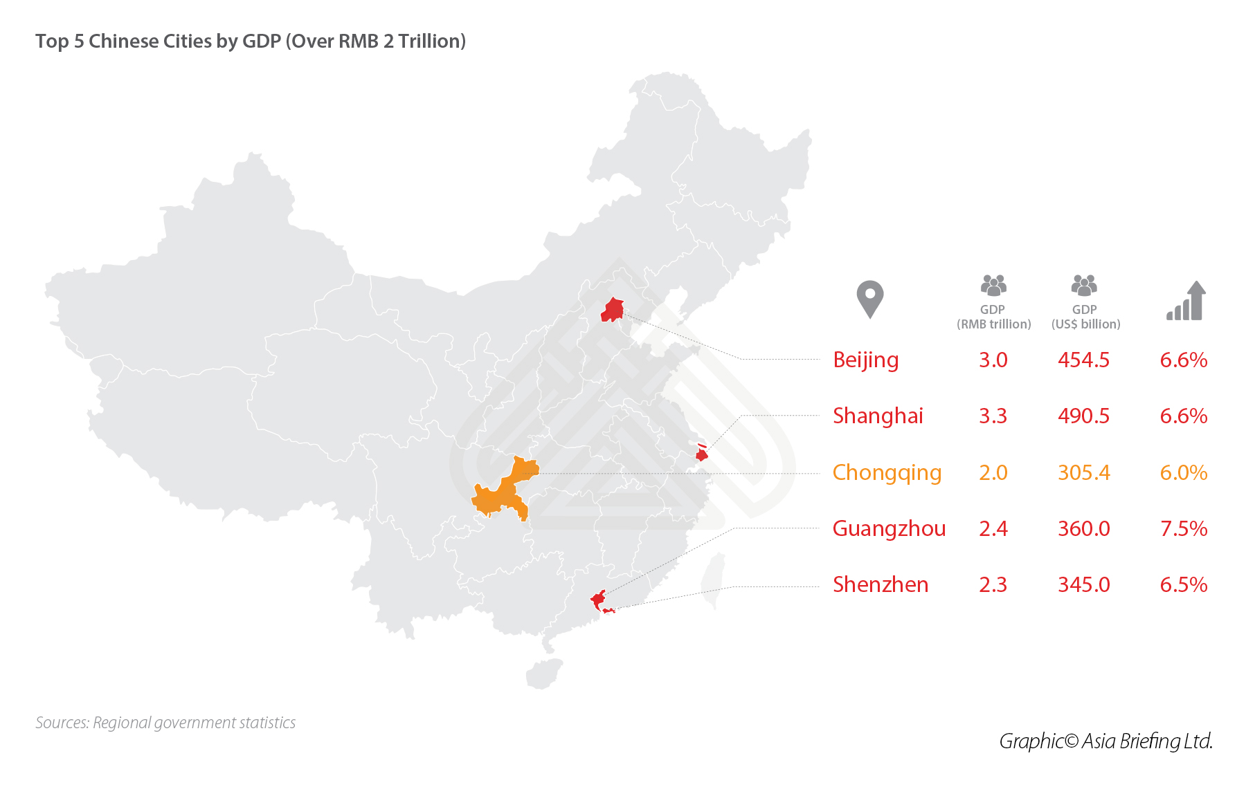 china-top-5-cities-GDP