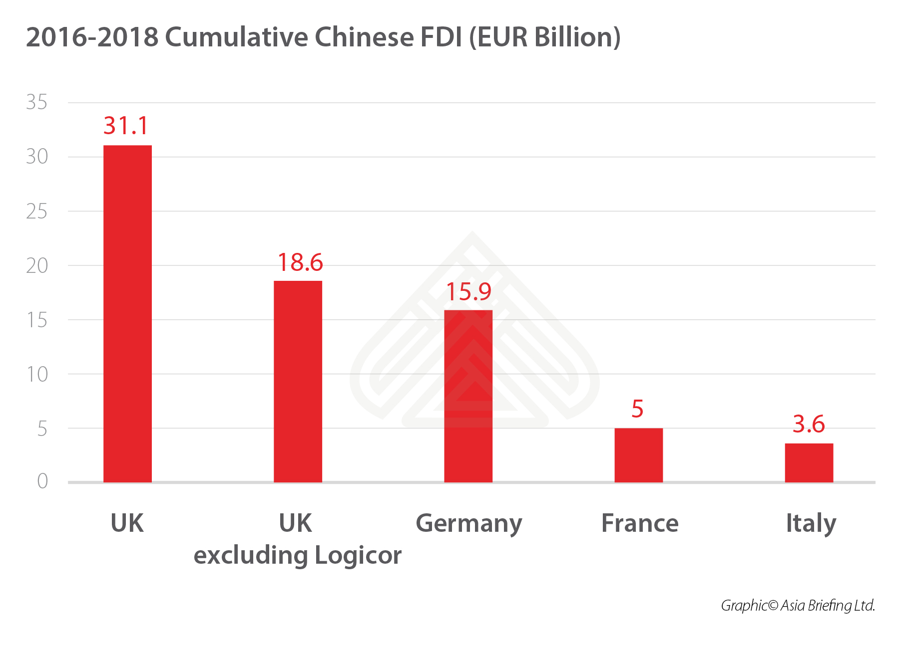 china-major-EU-economies-FDI-2016-2018