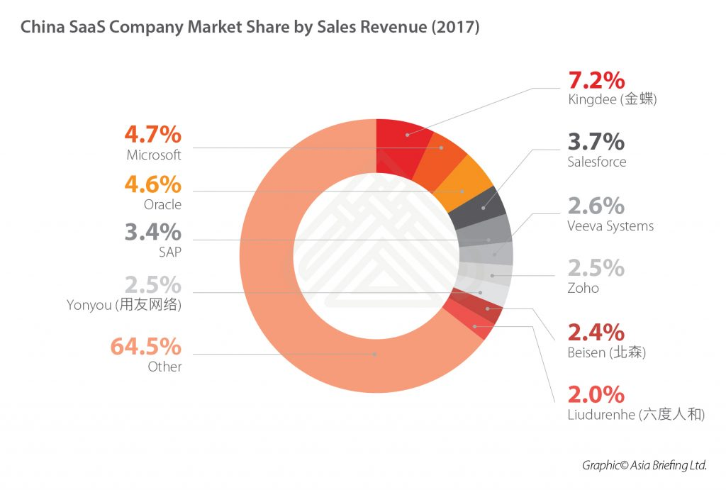 China-SaaS-Company-Market-Share-by-Sales-Revenue-(2017)