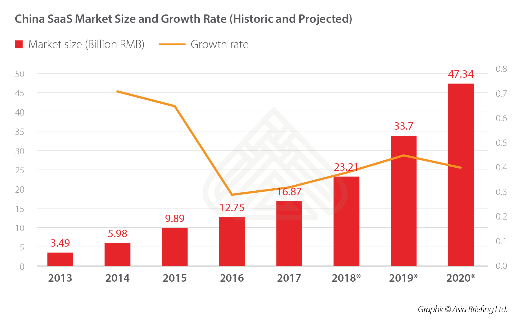 Growth China SaaS Market