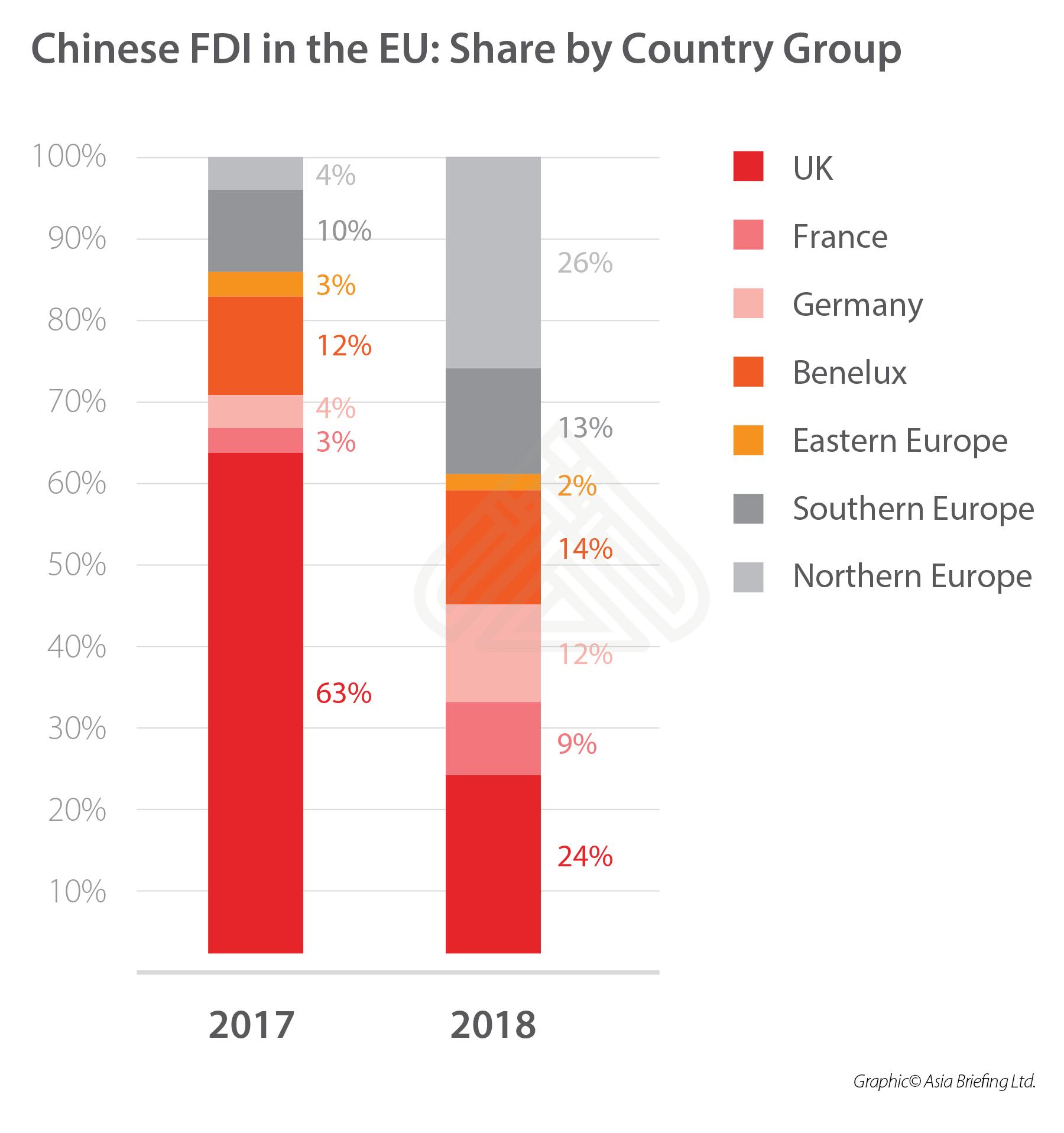 chinese-fdi-eu-2017-2018