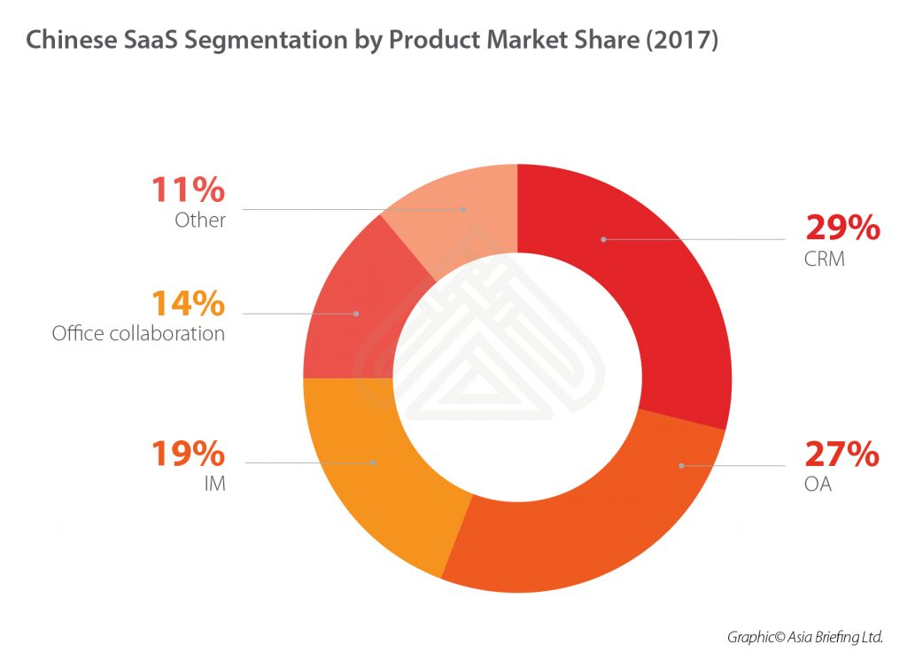 Chinese-SaaS-Segmentation-by-Product-Market-Share-(2017)