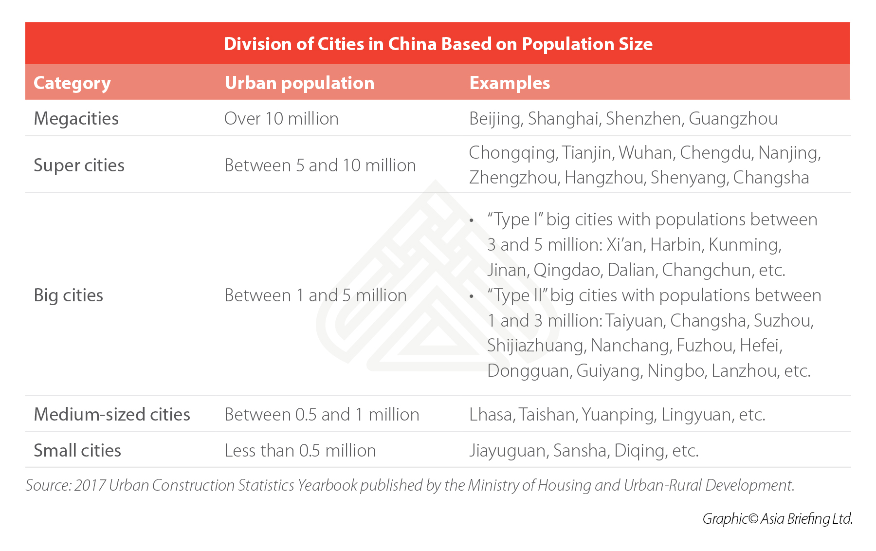 city-categories-china