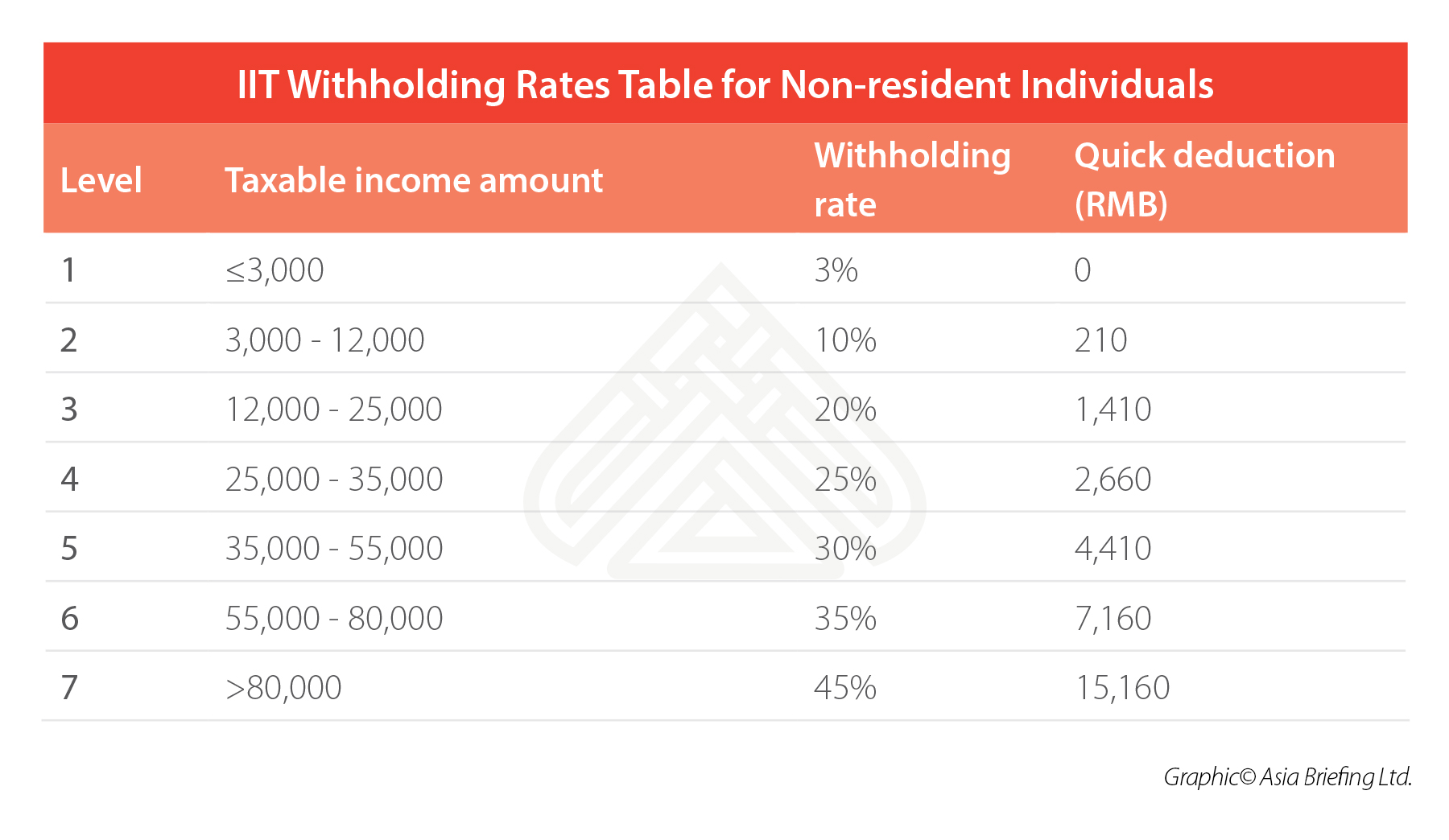 China-IIT-Withholding-rates-non-resident-individuals