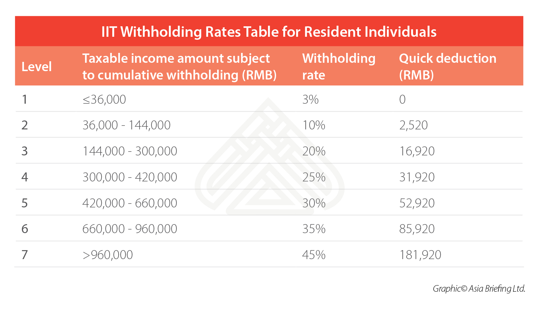 CHINA-IIT-WITHHOLDING-RATES-RESIDENT-INDIVIDUALS