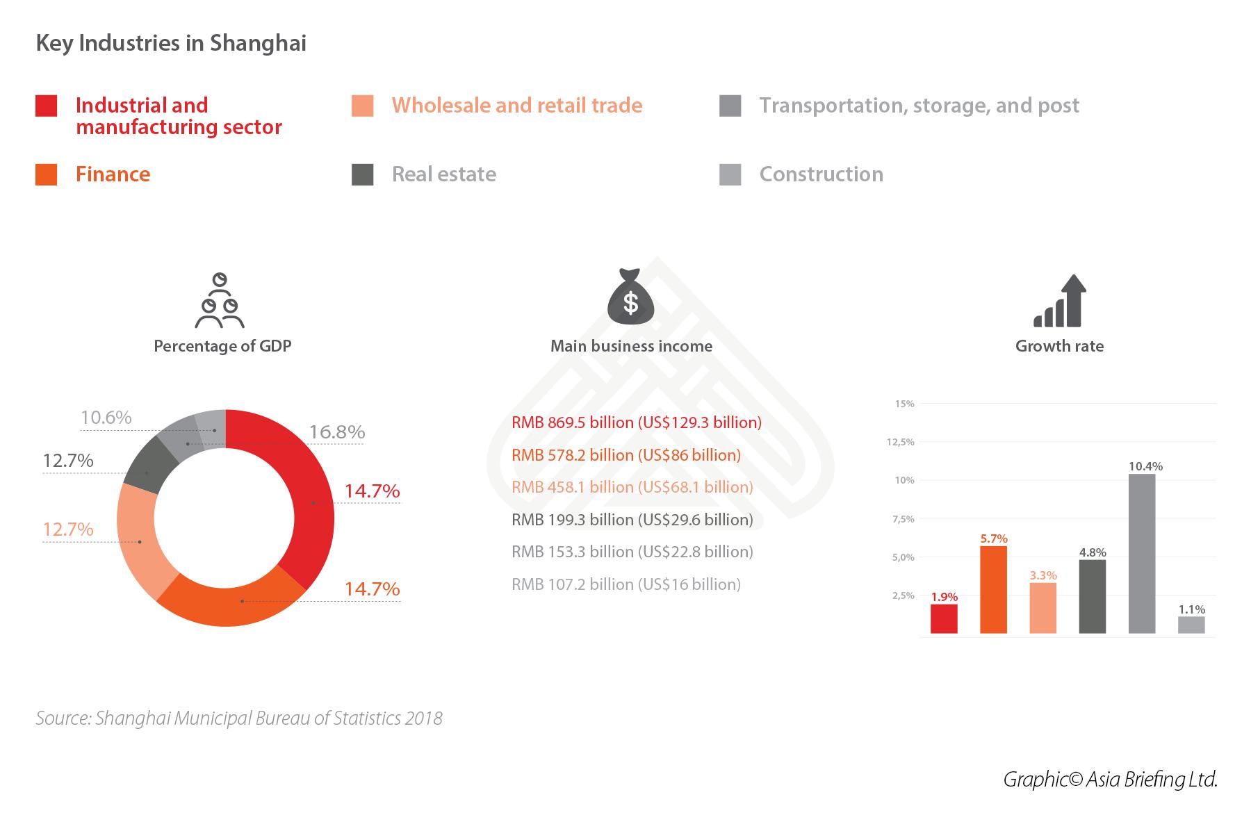 Key-Industries-in-Shanghai