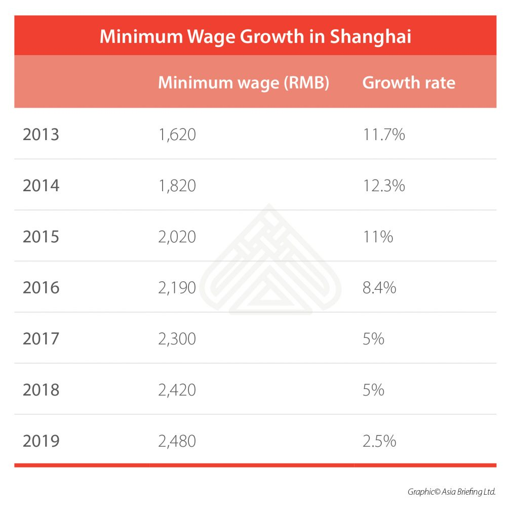 Shanghai minimum wage growth