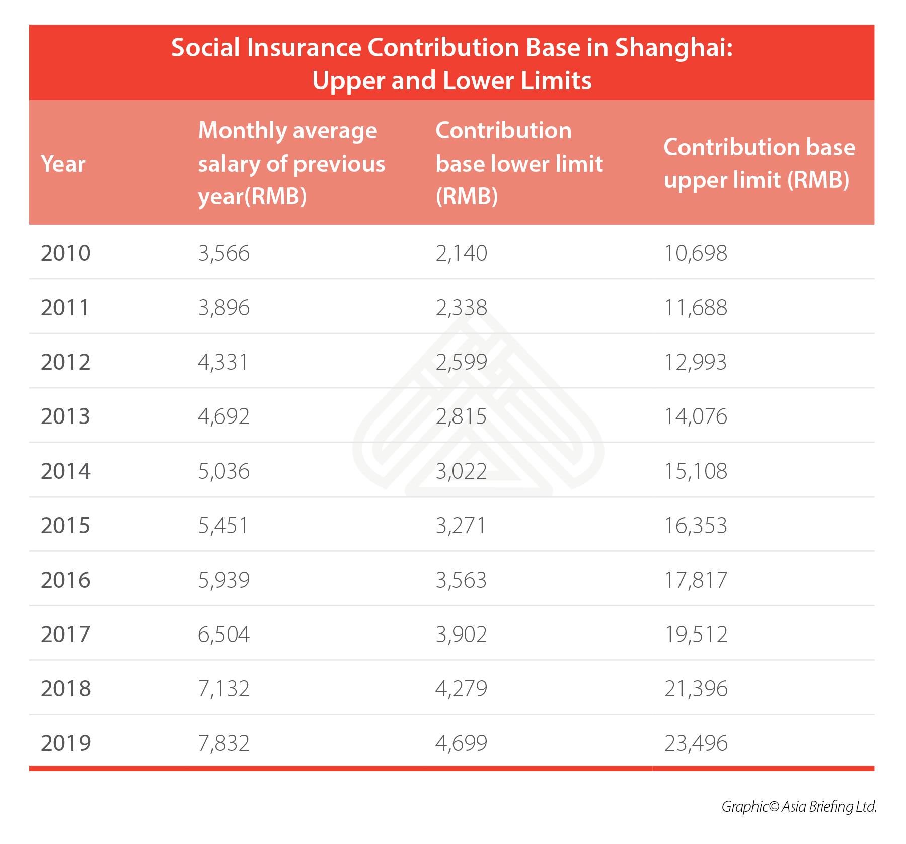 Shanghai's social contribution base