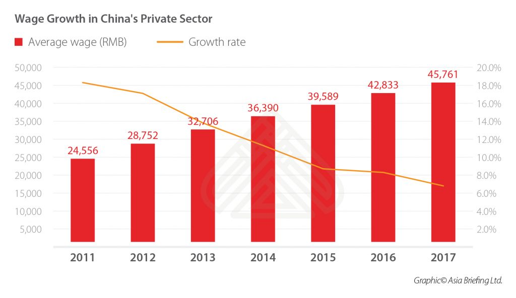 Wage-Growth-in-China's-Private-Sector