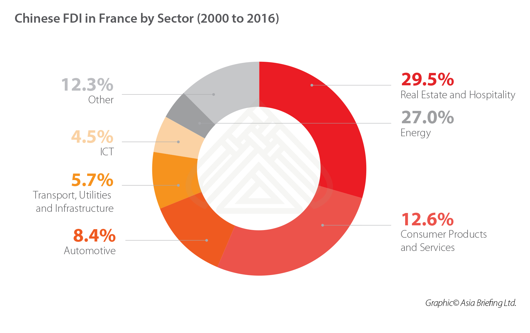 CHINA-FDI-FRANCE-SECTOR-WISE