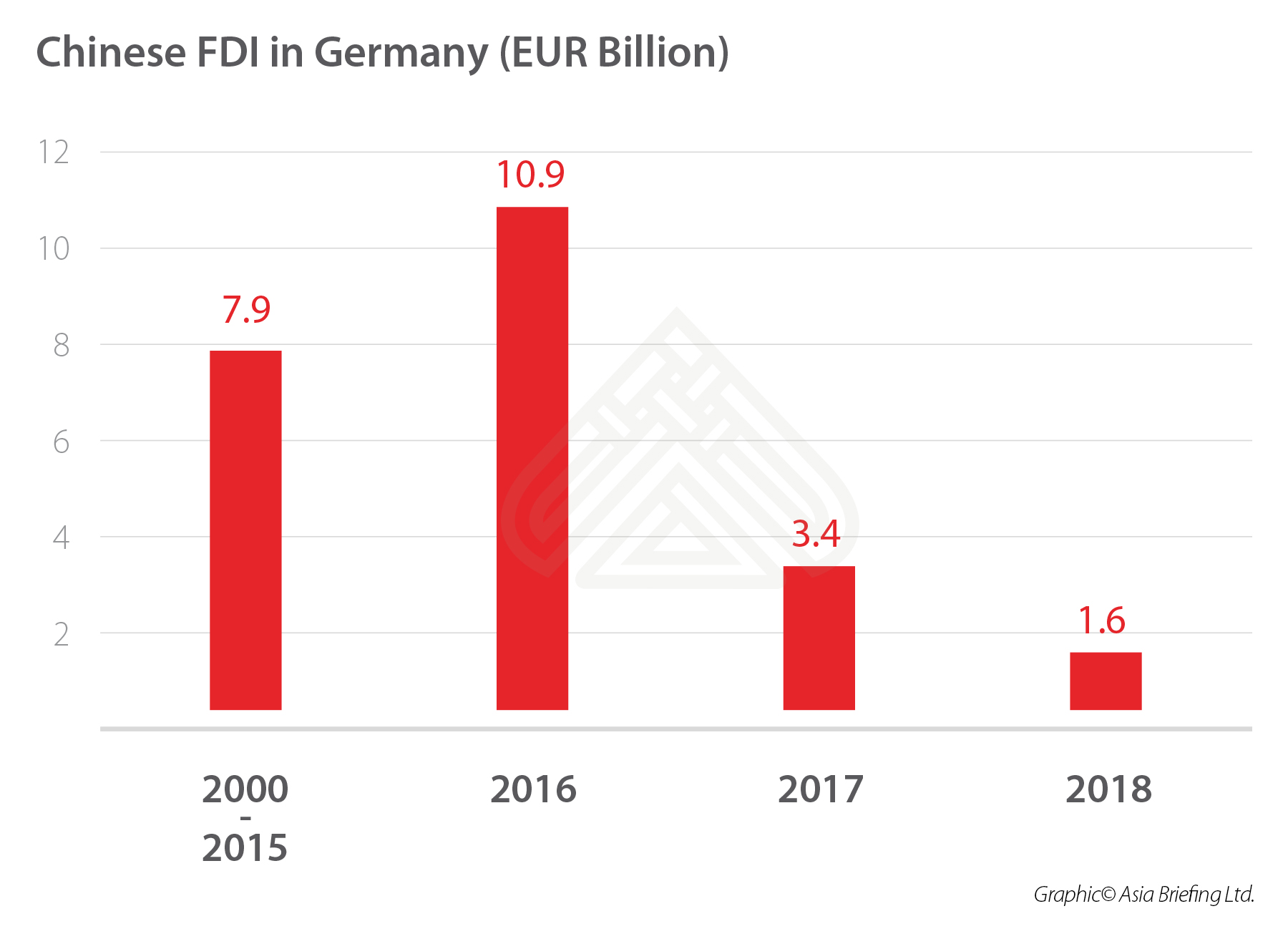 CHINA-FDI-GERMANY