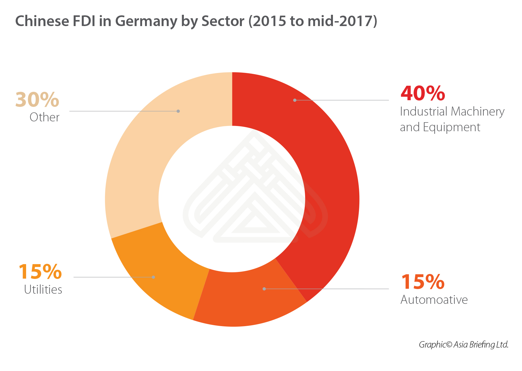 CHINA-FDI-GERMANY-SECTOR-WISE