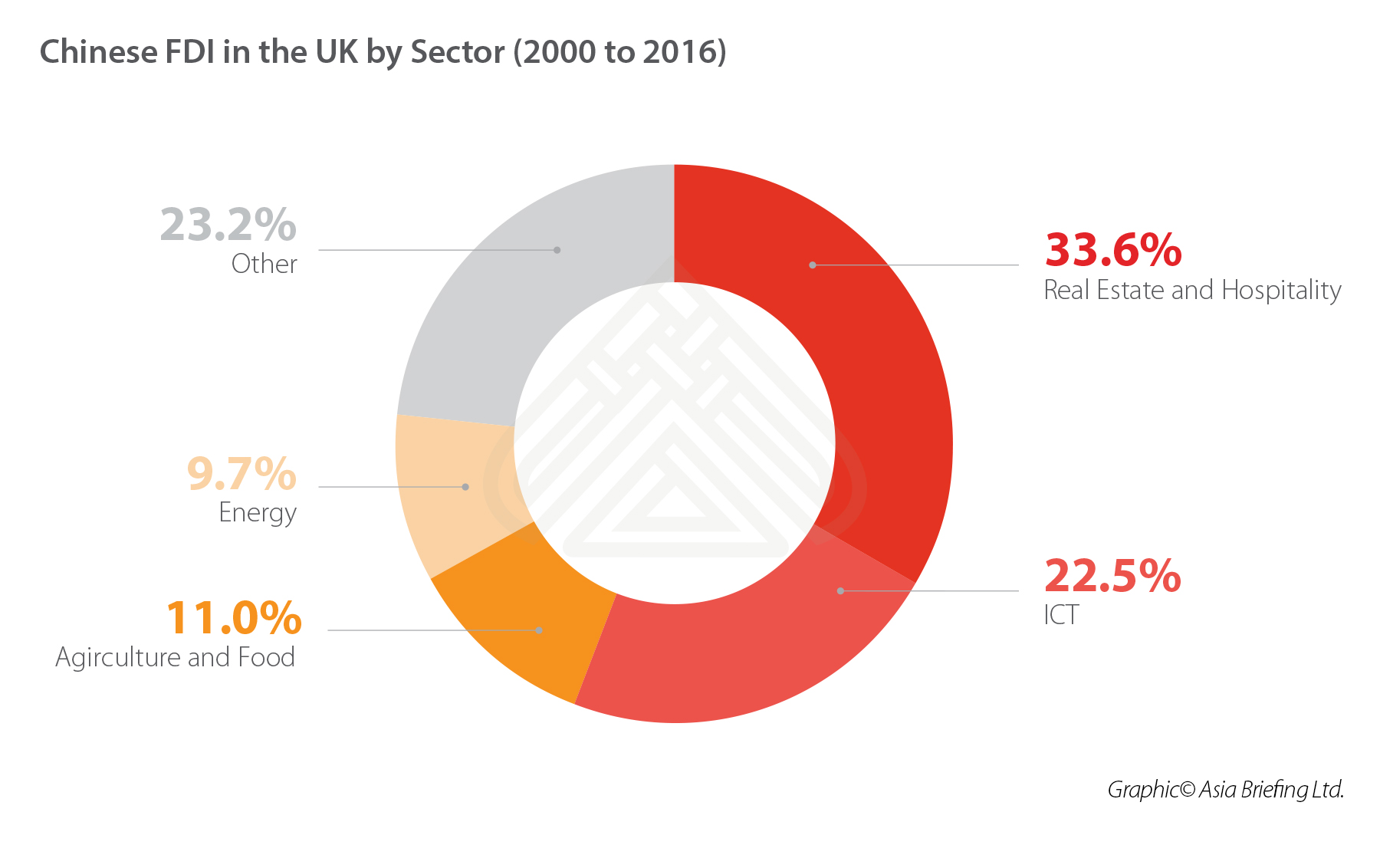 CHINA-UK-FD-SECTOR-WISE