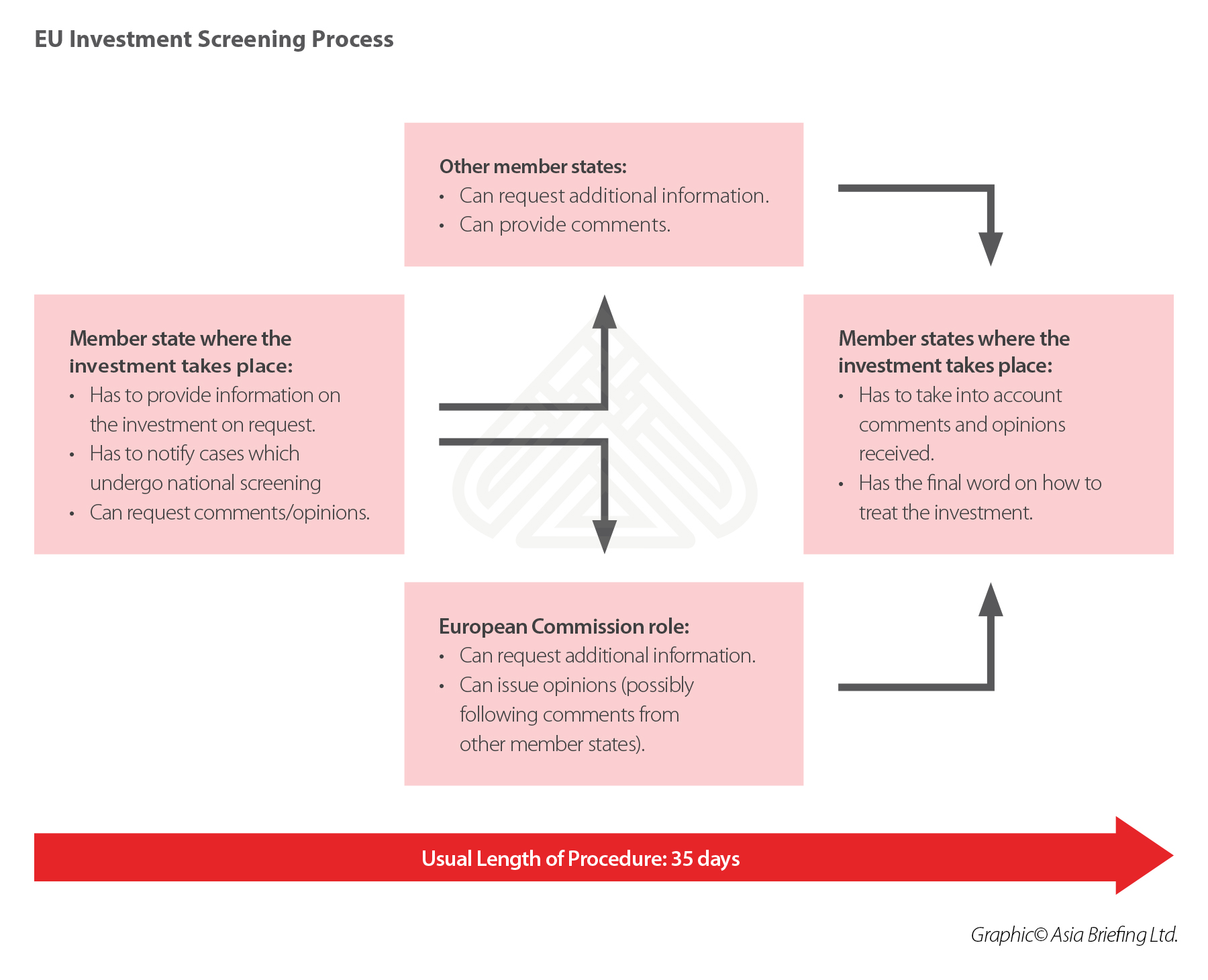 EU-investment-screening-process