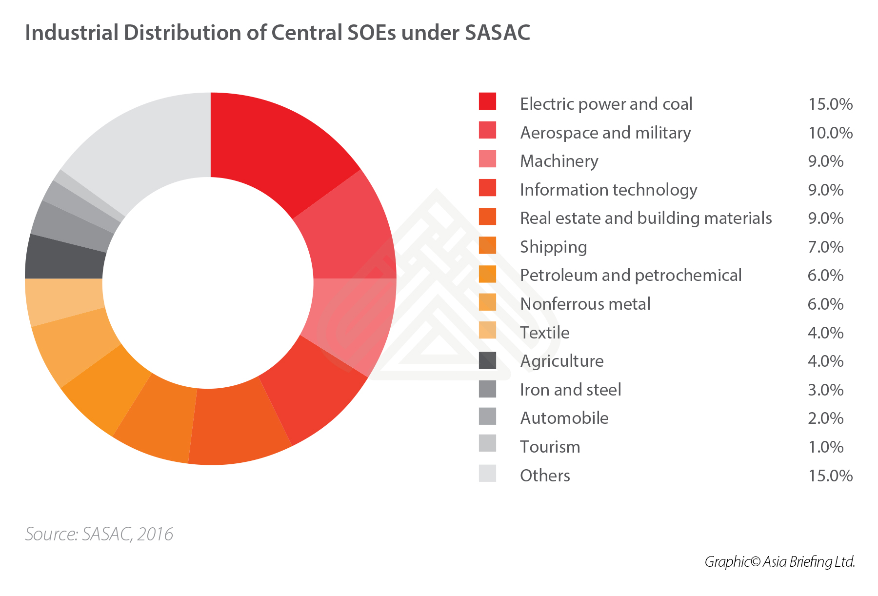 industrial-distribution-central-SOEs-China