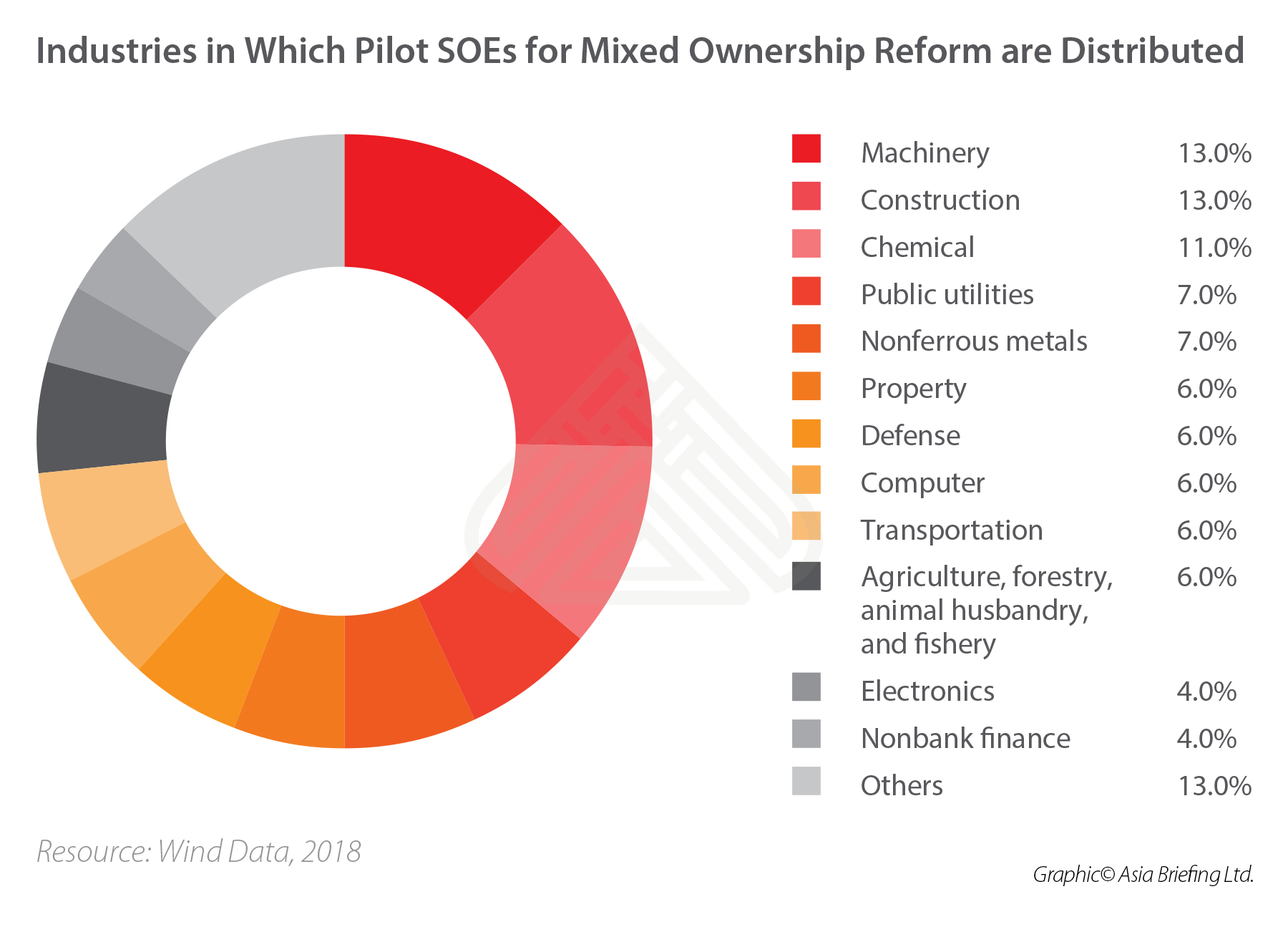 mixed-ownership-China-SOEs