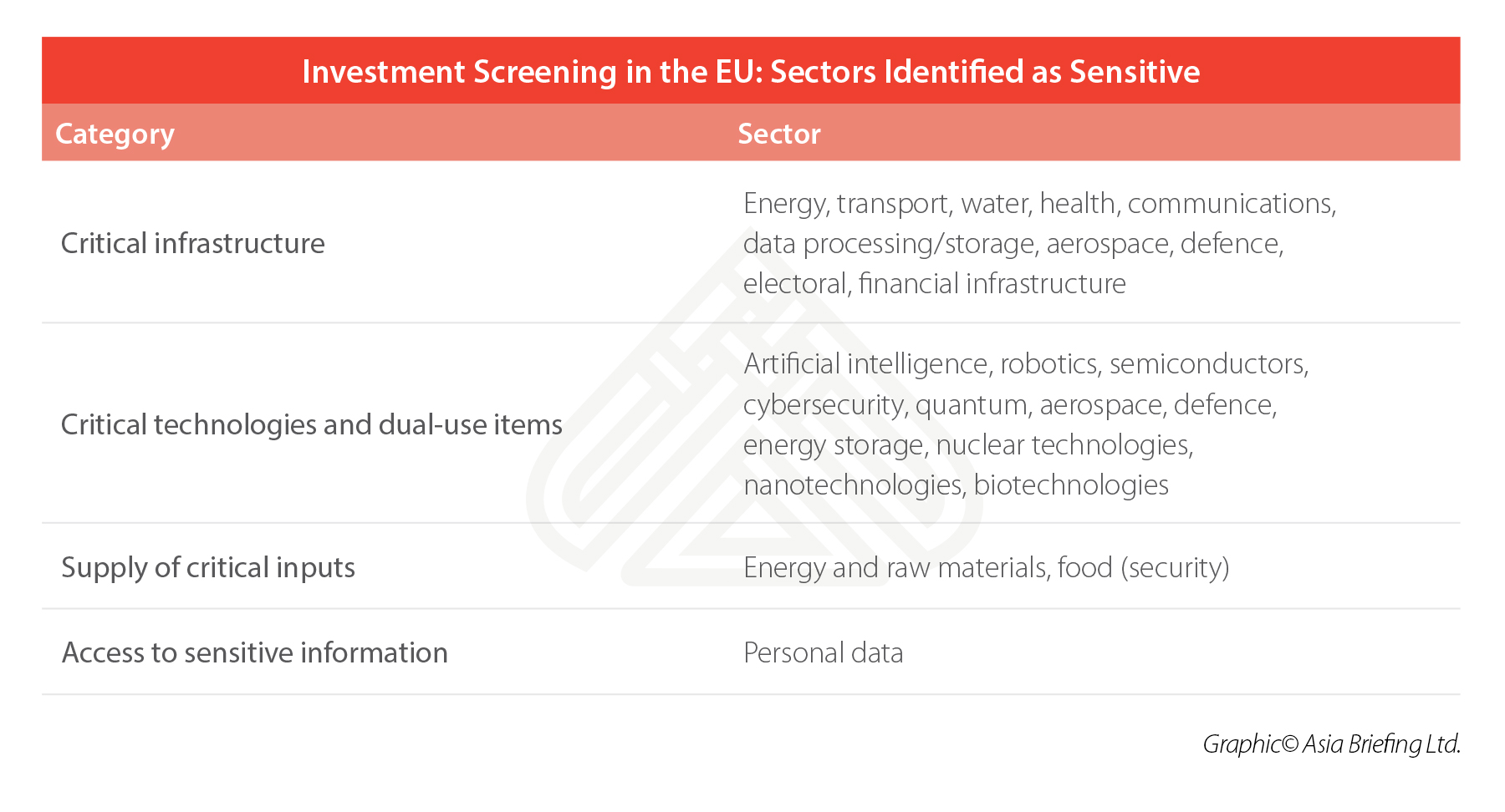 EU-sensitive-sectors-FDI