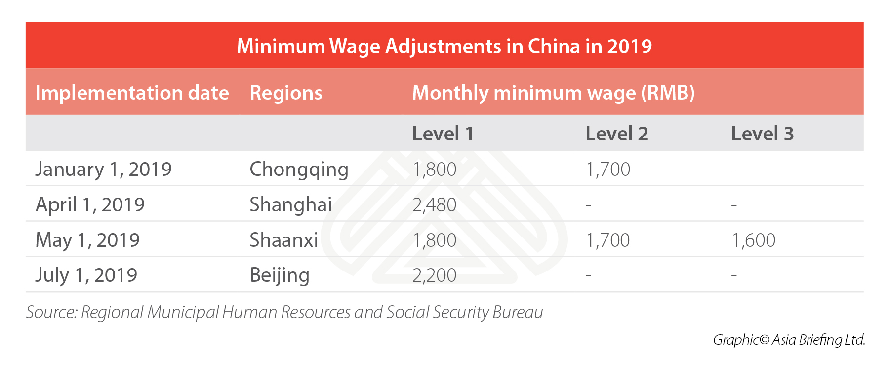 minimum-wages-adjustments-china-2019
