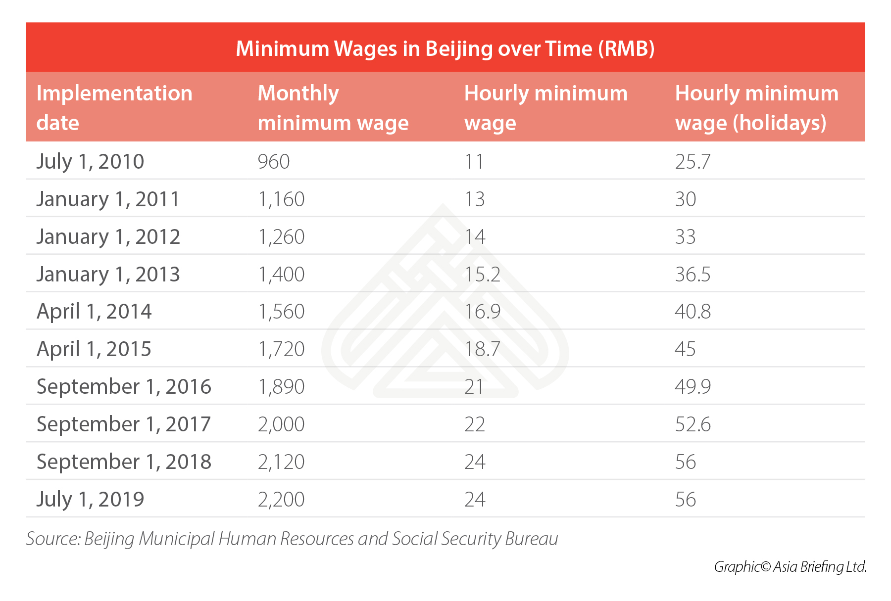 Beijing's Monthly Minimum Wage to Rise by July 1