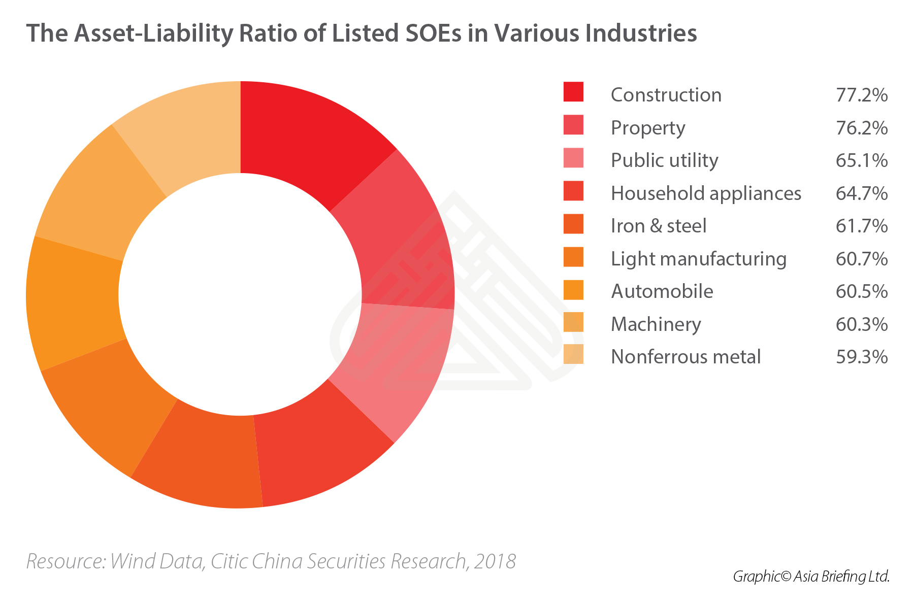 china-listed-SOEs-asset-liability-ratio