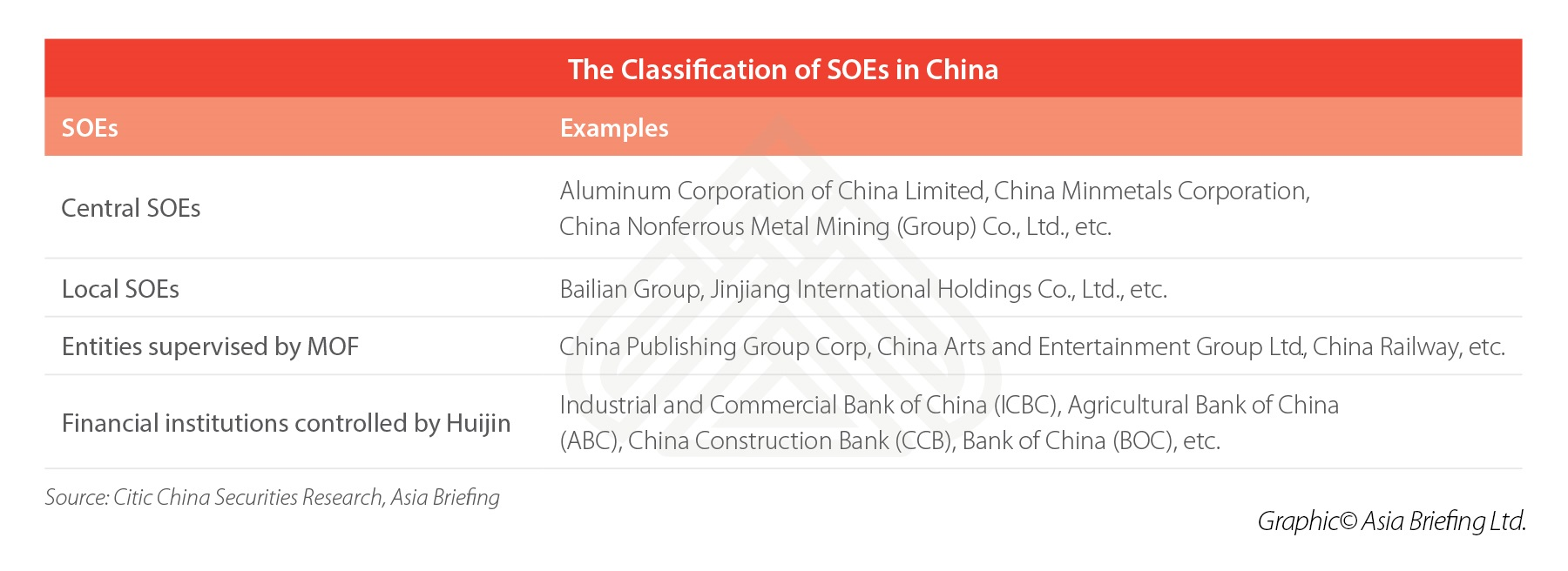 soe-china-classification