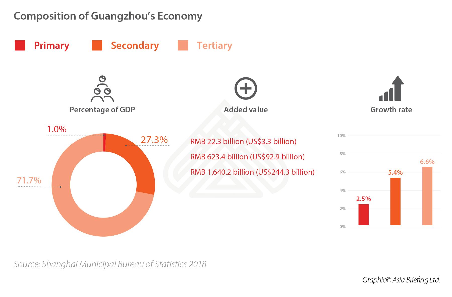Guangzhou-economy