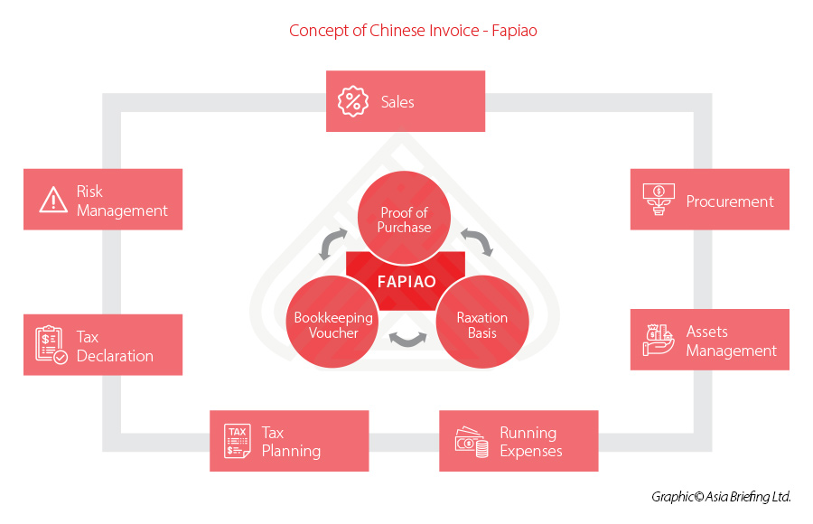 what is fapiao?