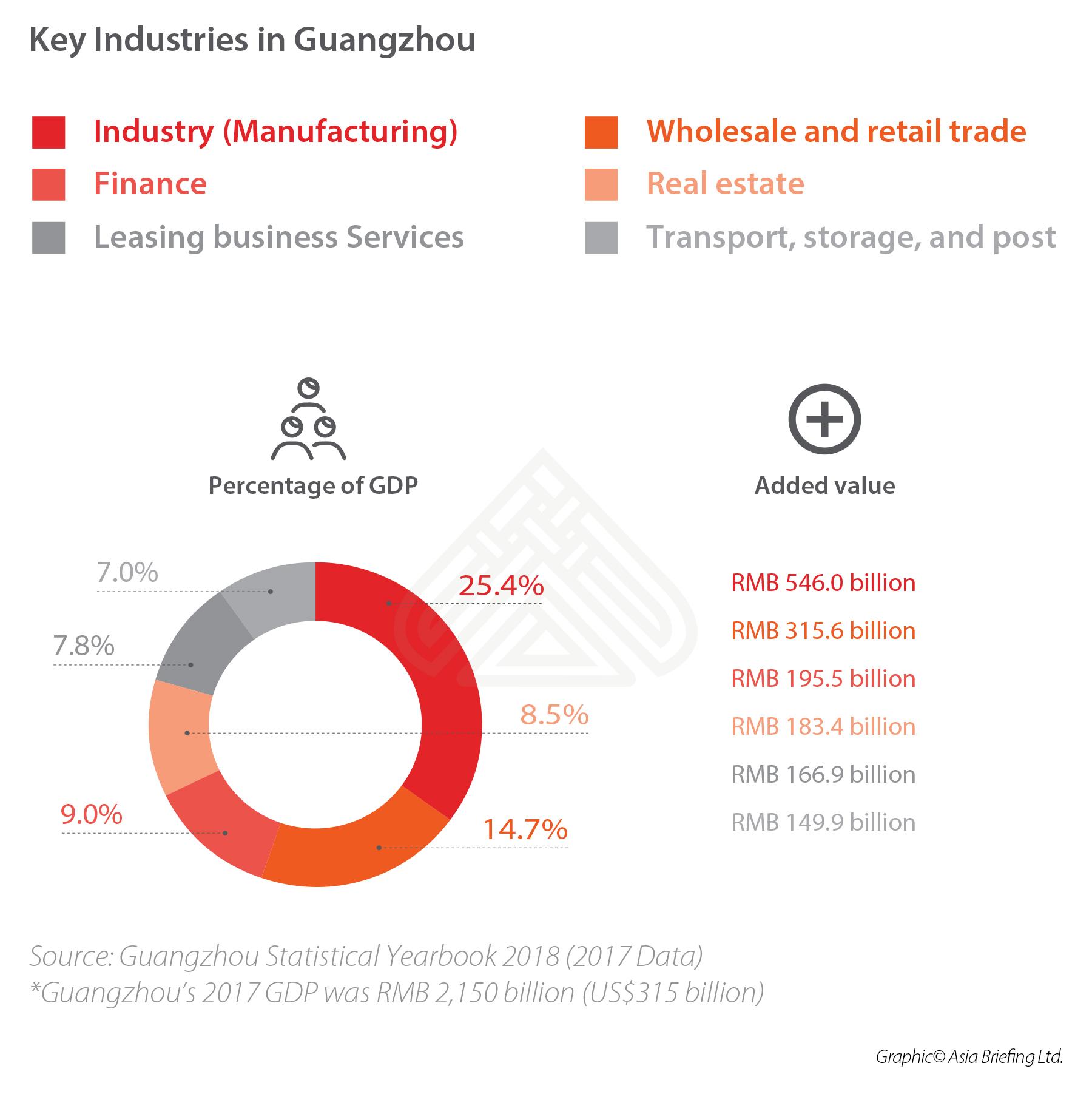 key-industries-guangzhou