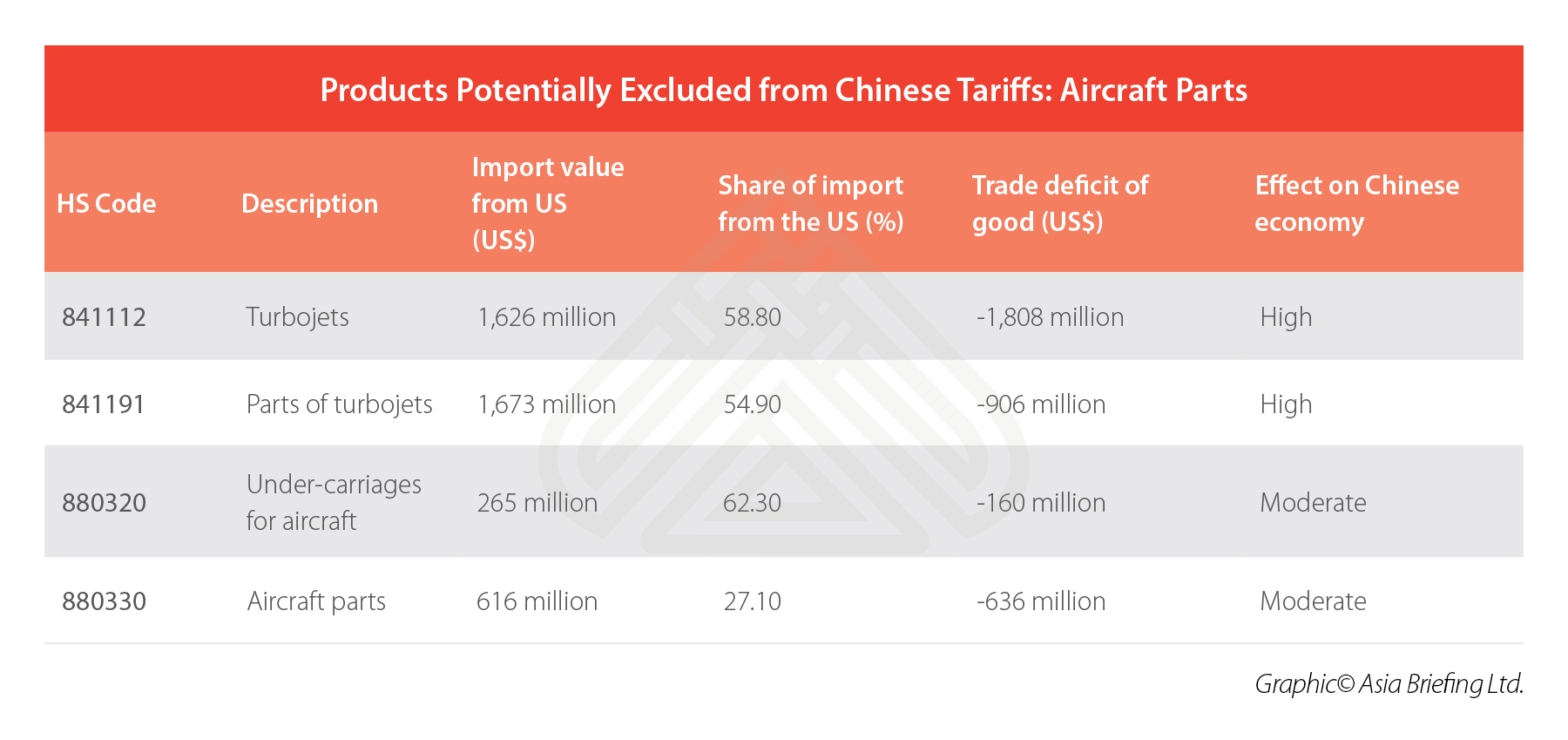 China-Aircraft-Parts-Imports-US-Tariffs