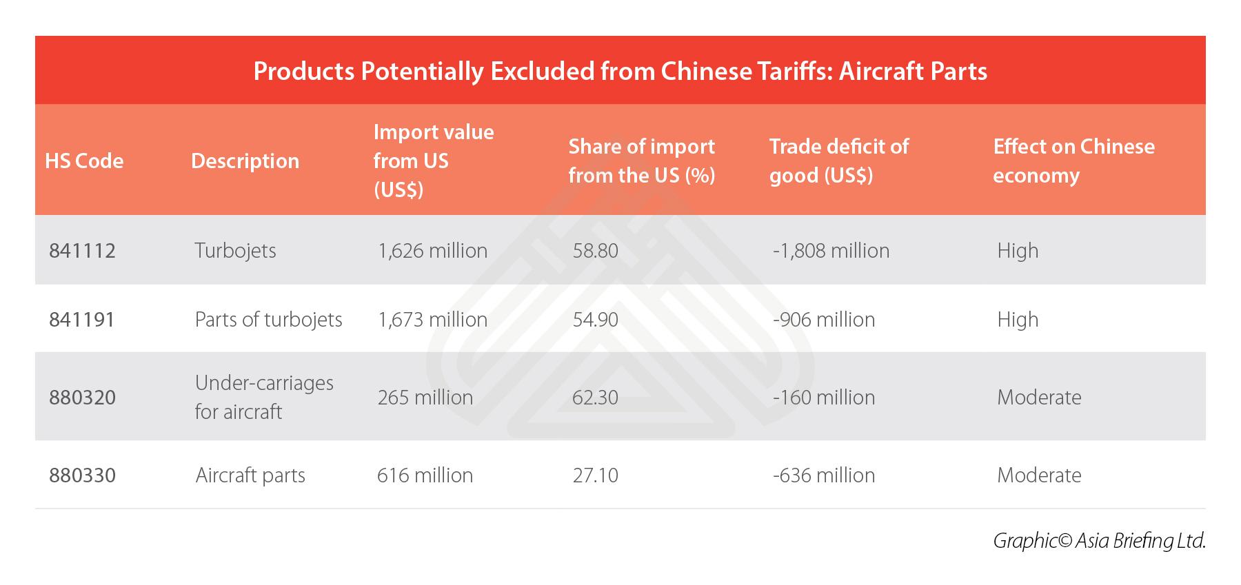 China-Aircraft-Parts-Imports-US-Tariffs