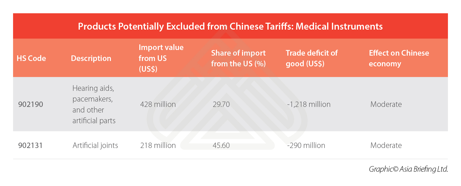 china-medical-instruments-US-imports-tariffs