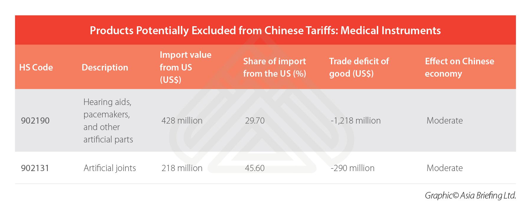 china-medical-instruments-US-imports-tariffs