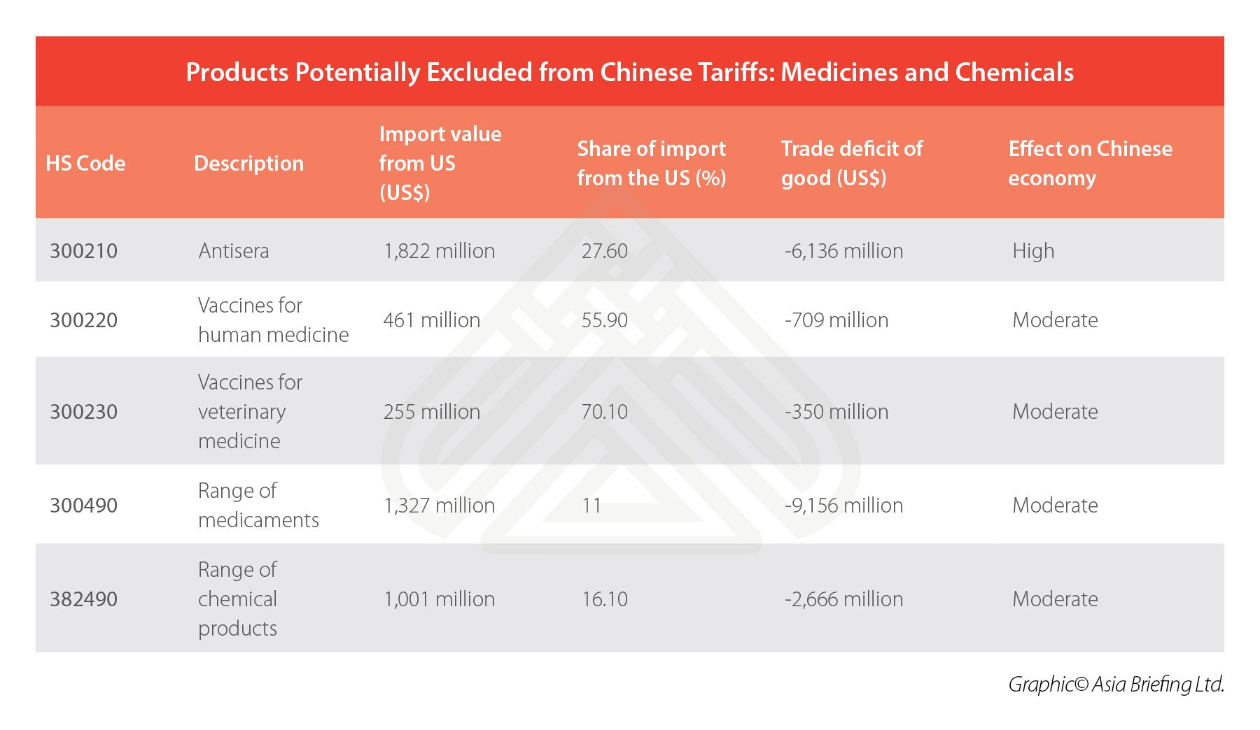 china-medicines-chemicals-imports-US-tariffs