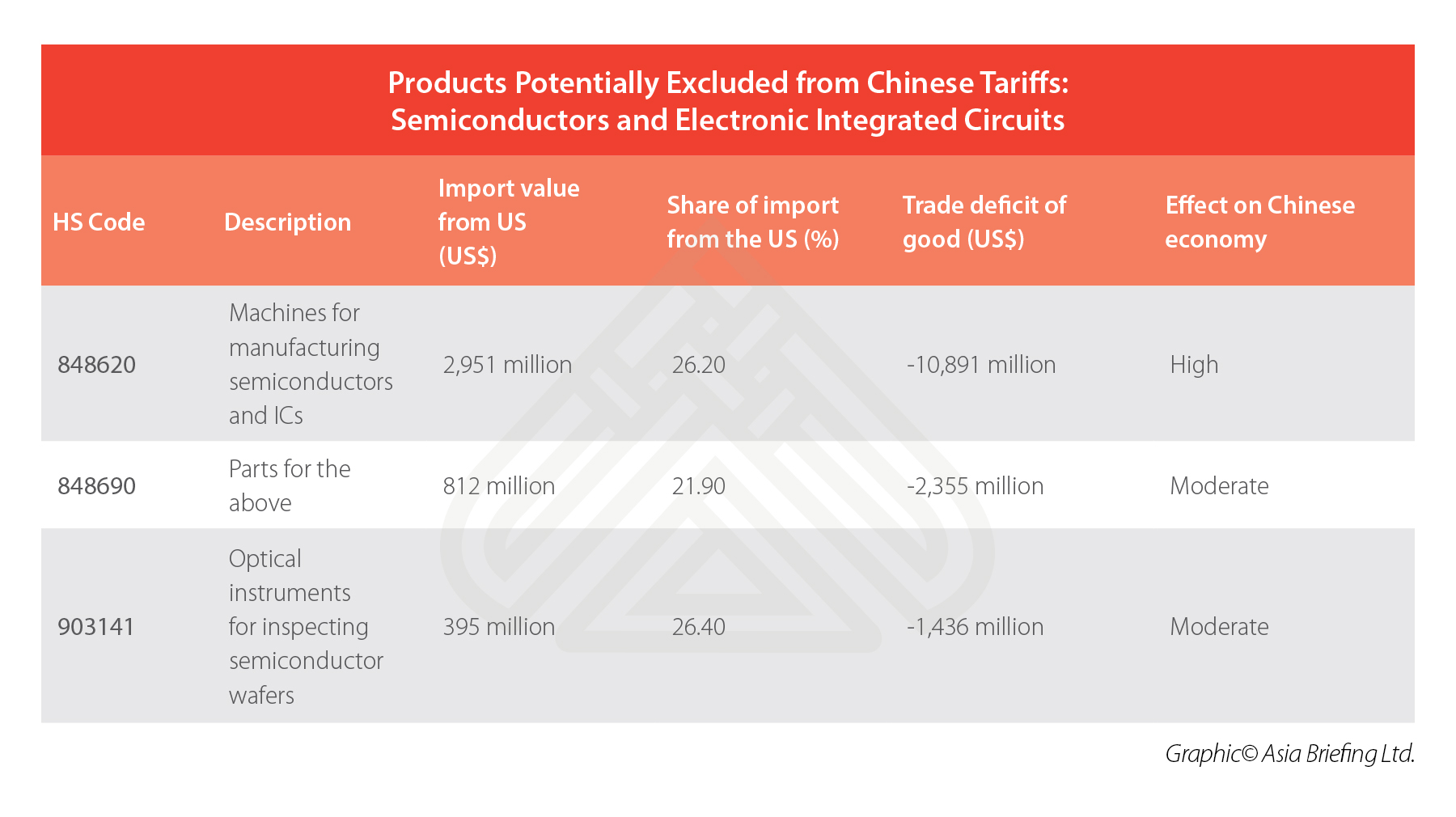China-Semiconductors-Electronic-ICs-Imports-US-Tariffs