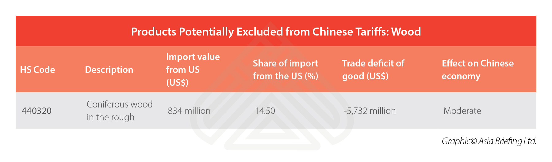 china-wood-imports-US-tariffs