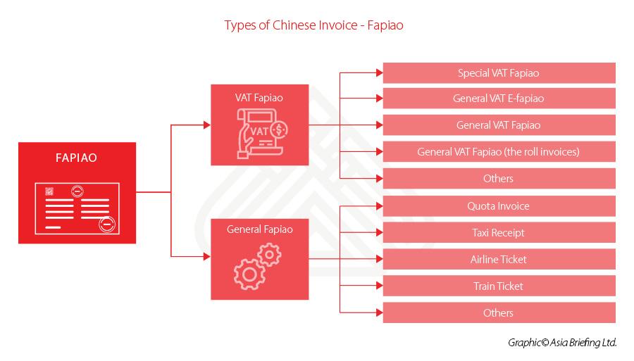 types-fapiao-china