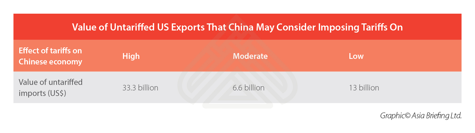 Untariffed-US-Exports-to-China