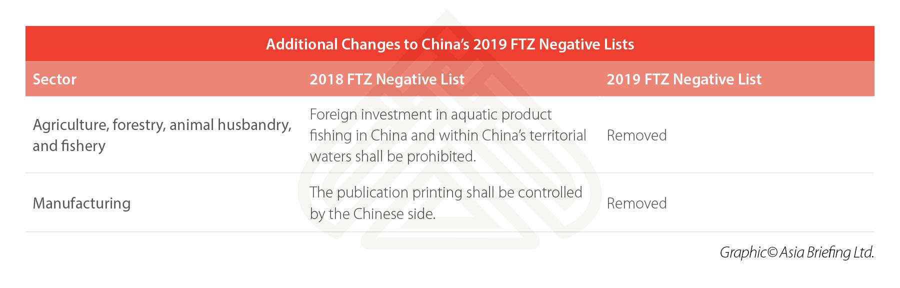 China-2019-FTZ-Negative-Lists