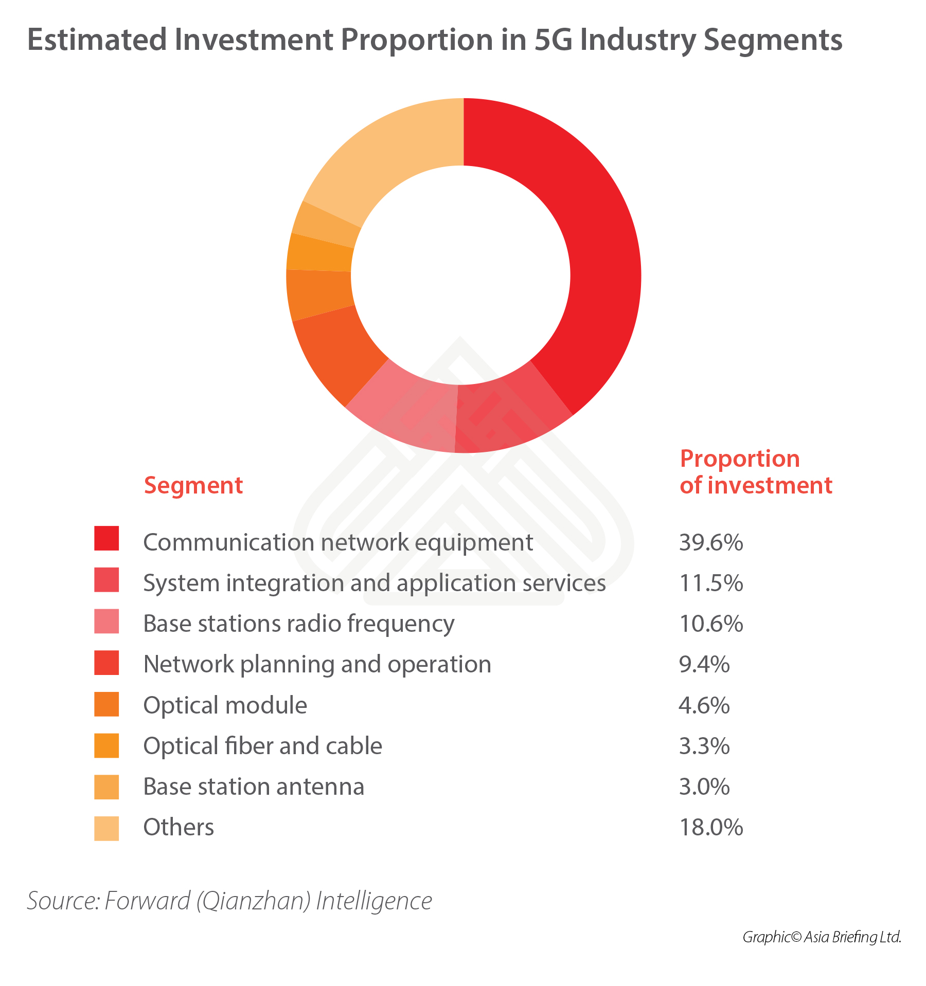 estimated-5G-investments-china