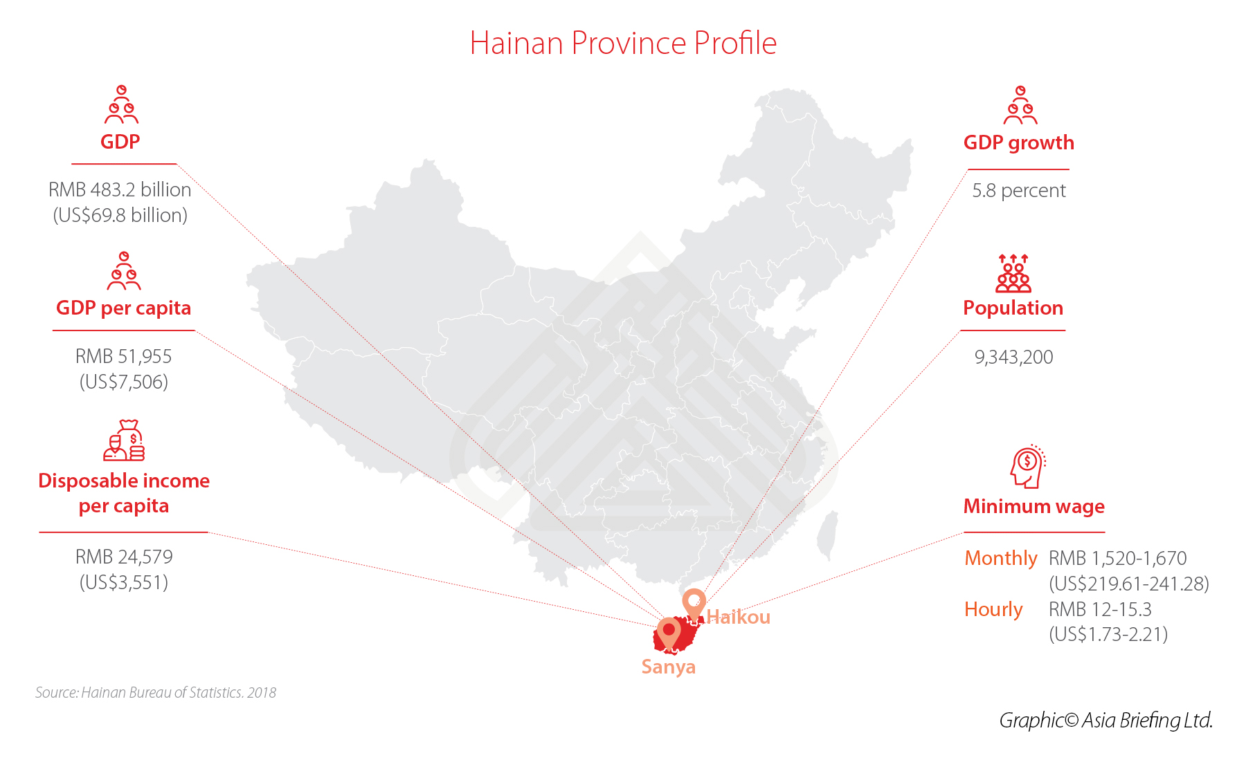 Hainan Free Trade Zone: Tracking its Progress - China