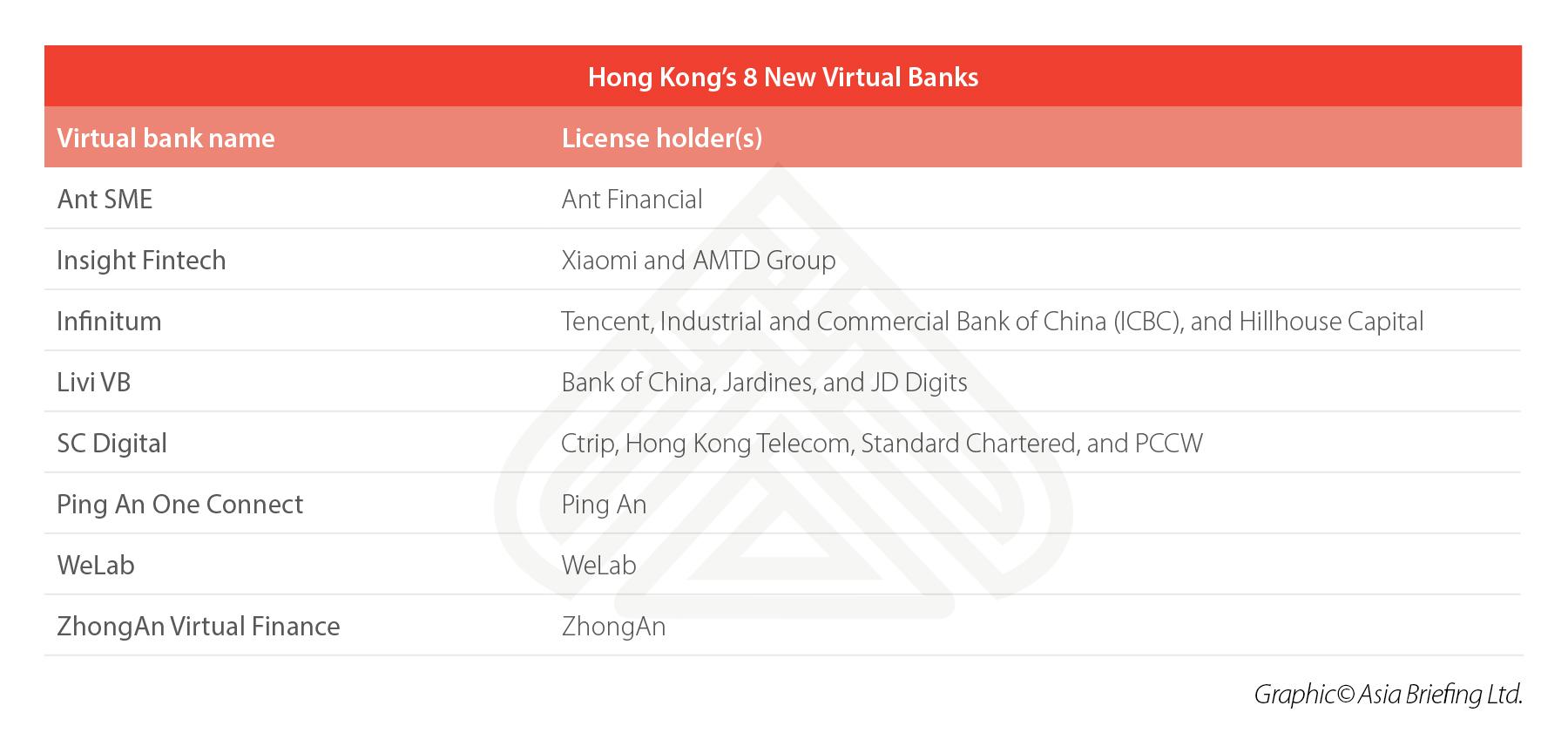 hong-kong-virtual-banks