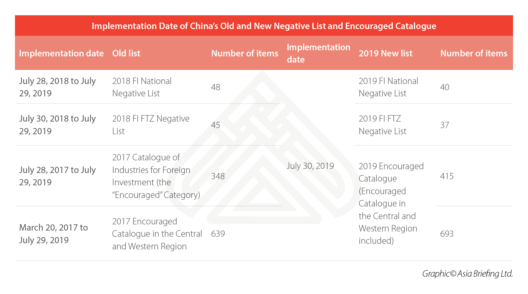 negative list and encouraged catalogue china