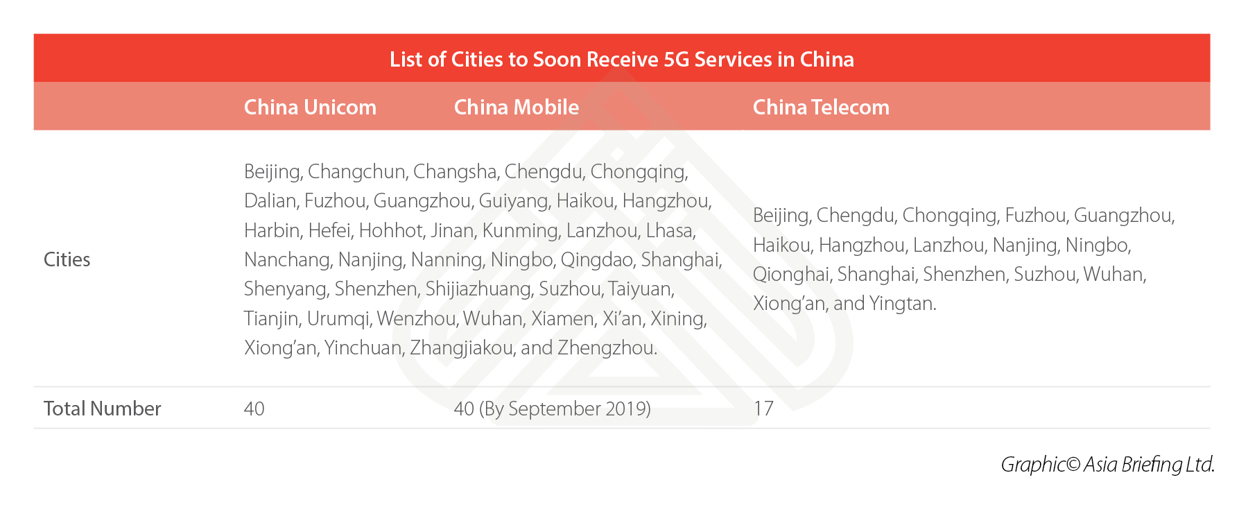 china-5G-cities-network